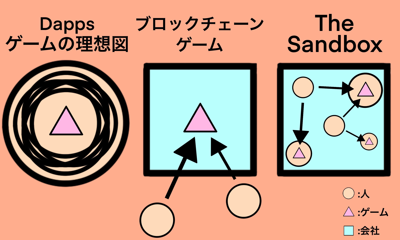 The SandboxとDapps、ブロックチェーンゲームの構図